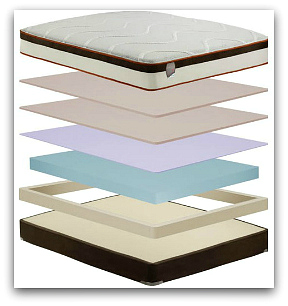 The different layers found in Simmons Comforpedic Loft model.
