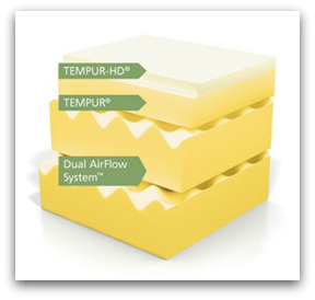 The airflow layers which make up the Tempurpedic Rhapsody bed.