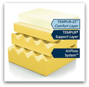 The various layers making up the Tempur Cloud Supreme.